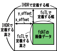 idat-and-fdat.png